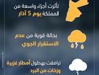 الأردن | ملخص الطقس لشهر آذار من العام 2019