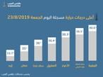 مطار الملكة علياء الدولي يسجل درجة حرارة عظمى °39.3 اليوم الجمعة 23/8/2019