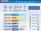 طقس العرب   رسميا رفع تصنيف المنخفض الجوي المتوقع الثلاثاء والأربعاء من الدرجة الثانية (الاعتيادية) الى الدرجة الثالثة (متوسطة الى عالية الفعالية)