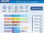 الأردن | منخفض جوي من الدرجة الثالثة يؤثر على المملكة اعتباراً من اليوم ويمتد تأثيره حتى الثلاثاء