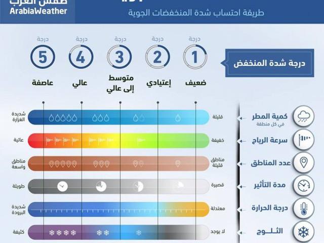 """""""طقس العرب"""" يبتكر مؤشر لقياس شدة المنخفضات الجوية"""