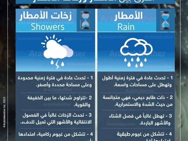 بالانفوغرافيك... تعرف على الفرق بين الأمطار وزخات الأمطار؟